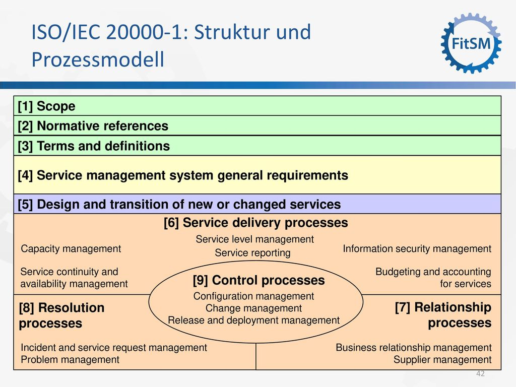 ISO/IEC 20000-1: Struktur und Prozessmodell