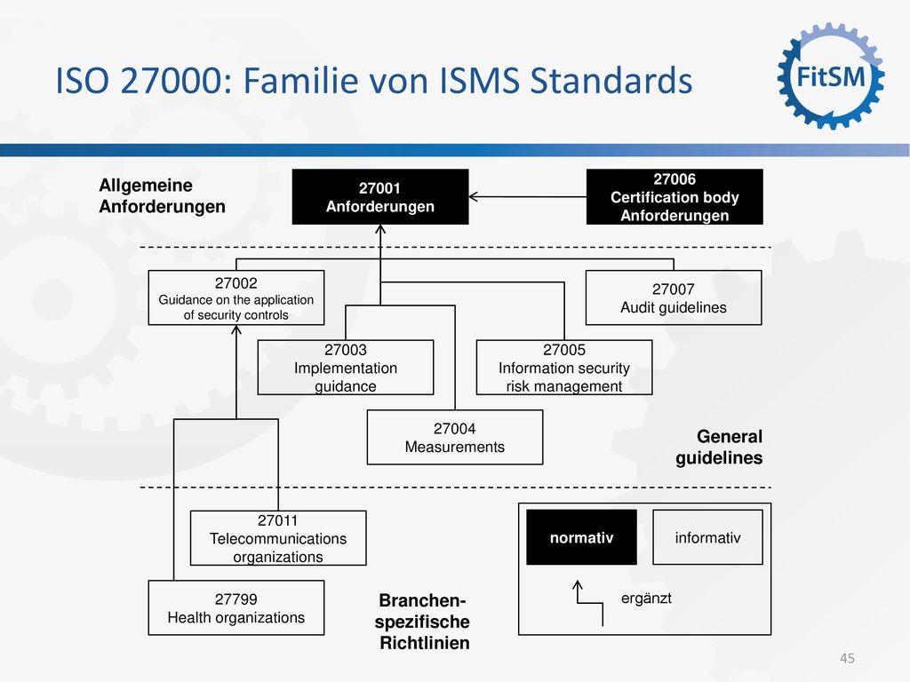 ISO 27000: Familie von ISMS Standards