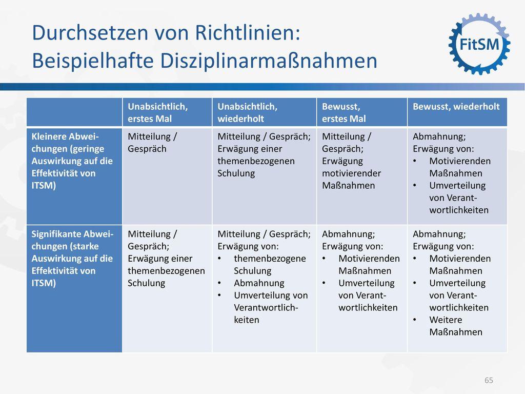 Durchsetzen von Richtlinien: Beispielhafte Disziplinarmaßnahmen