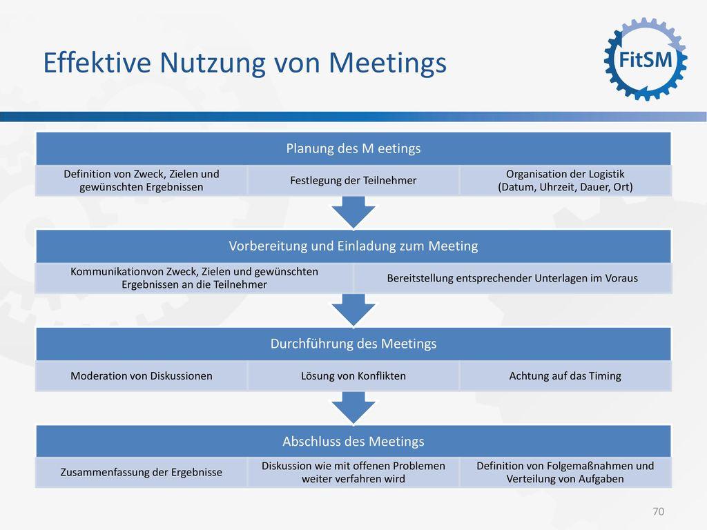 Effektive Nutzung von Meetings