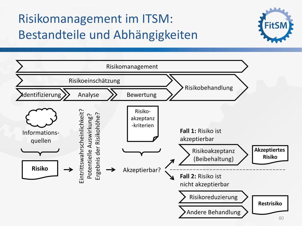 Risikomanagement im ITSM: Bestandteile und Abhängigkeiten