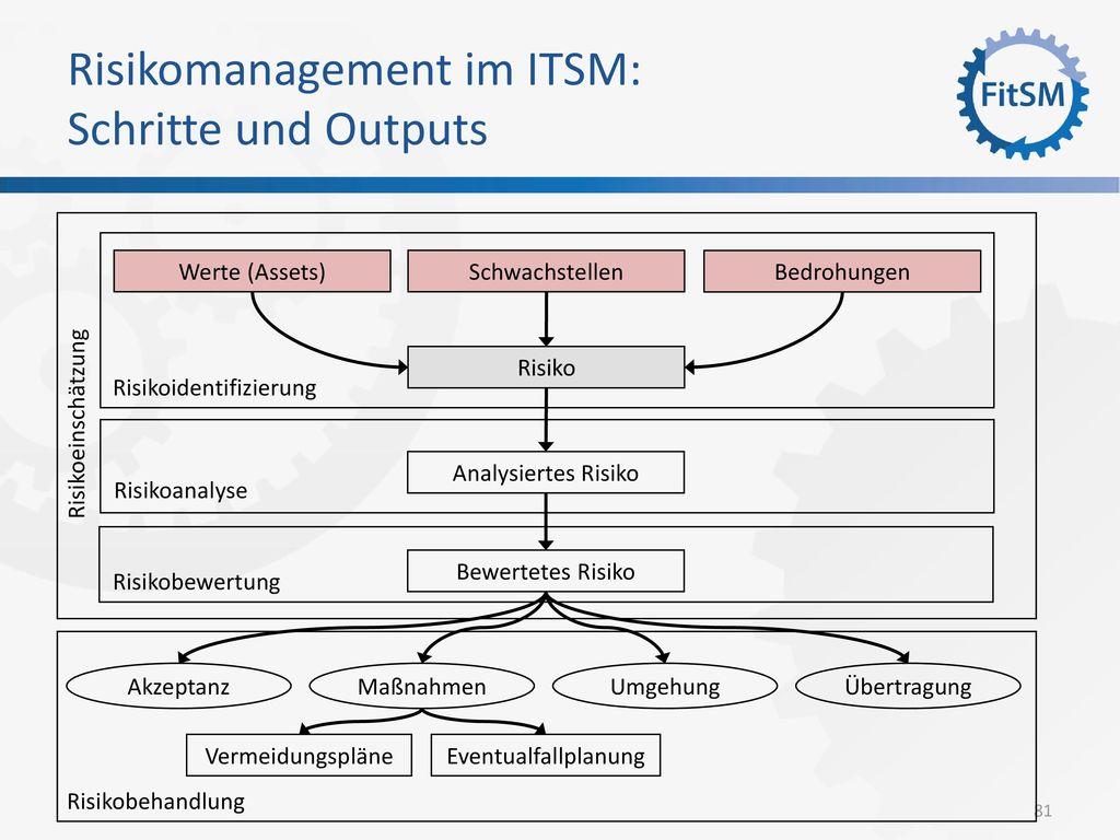 Risikomanagement im ITSM: Schritte und Outputs