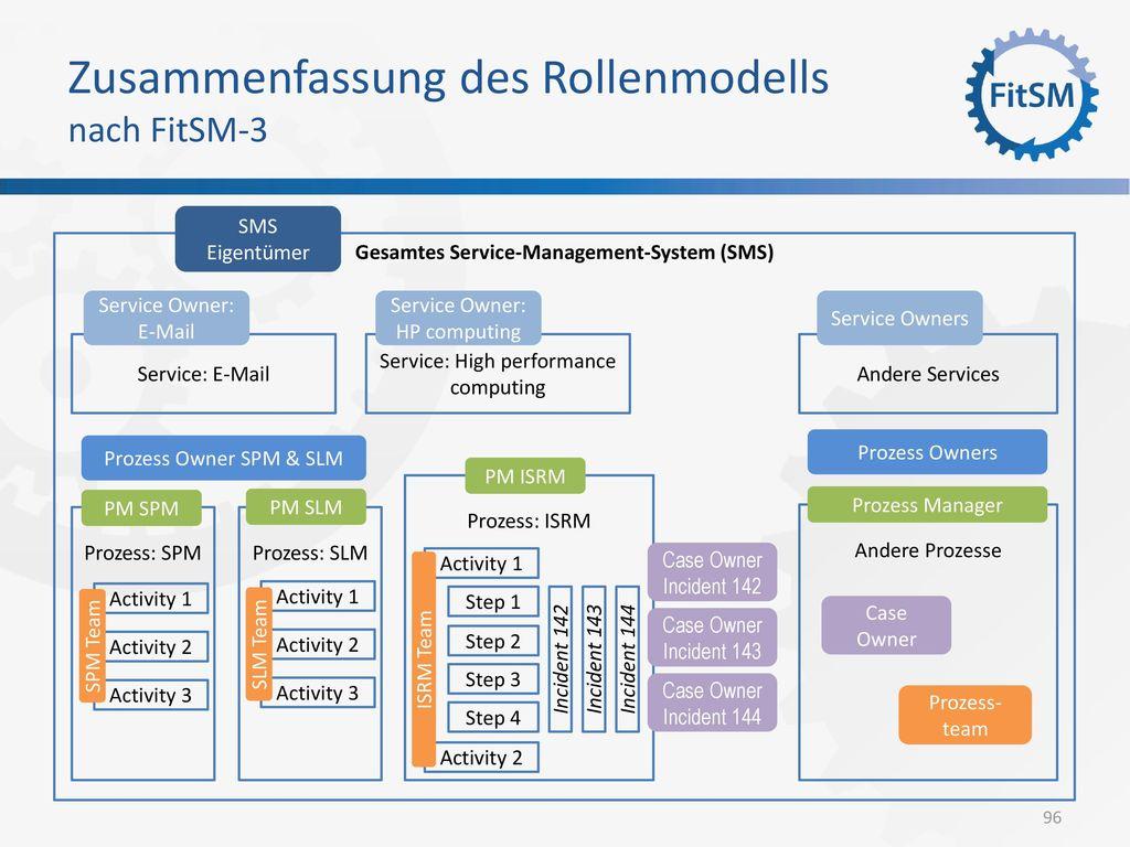 Zusammenfassung des Rollenmodells nach FitSM-3