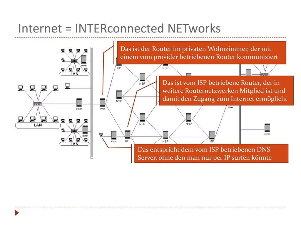 Internet = INTERconnected NETworks