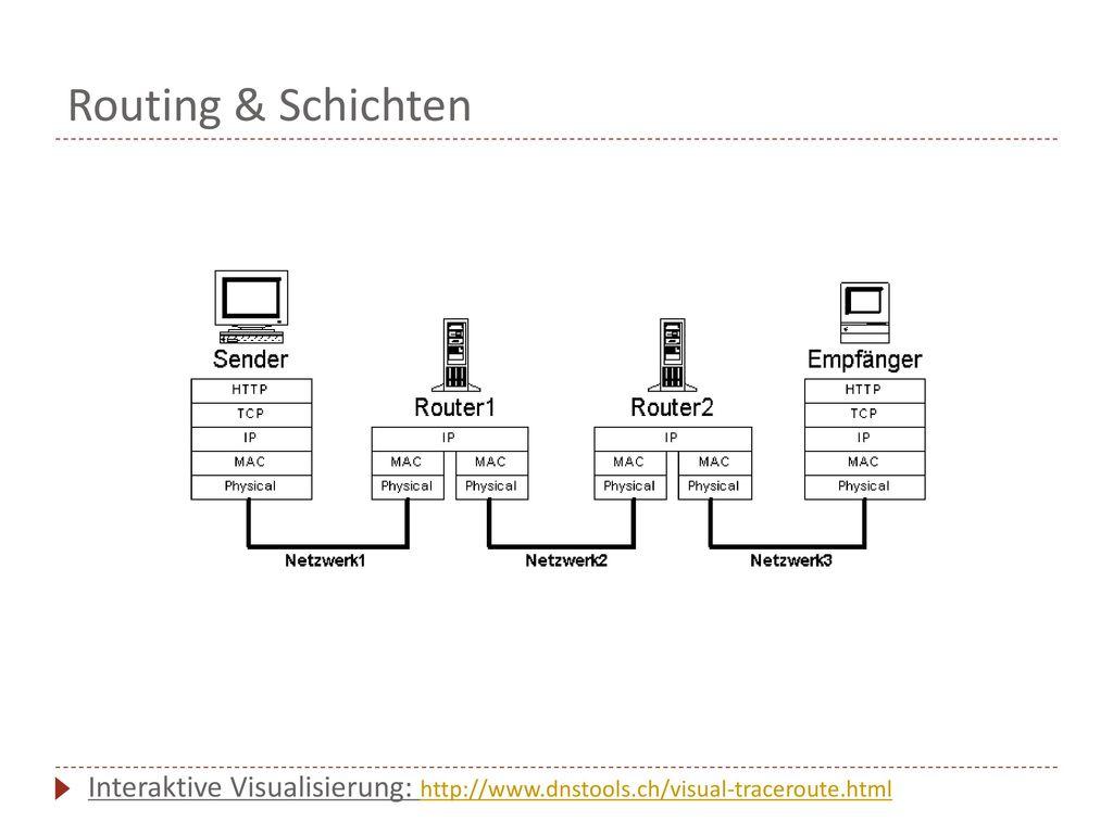 Routing & Schichten Interaktive Visualisierung: http://www.dnstools.ch/visual-traceroute.html