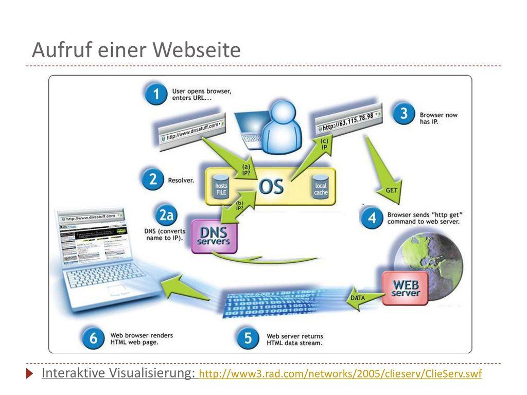 Aufruf einer Webseite Interaktive Visualisierung: http://www3.rad.com/networks/2005/clieserv/ClieServ.swf.