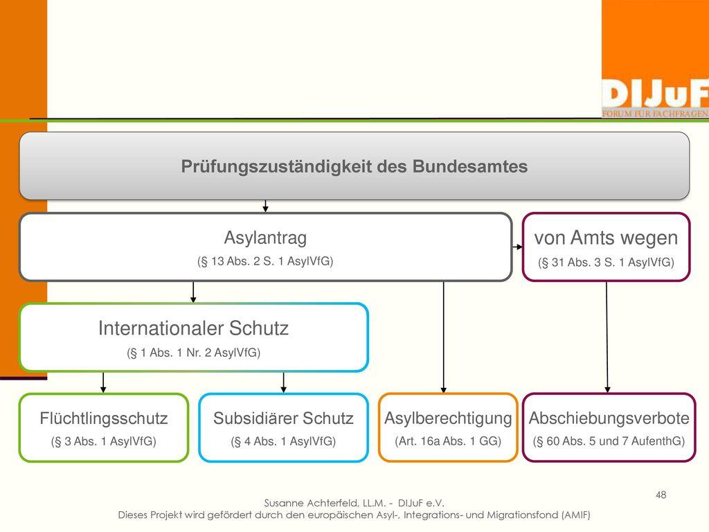 H. Grundsätzliches… Grundlagen für die aufenthaltsrechtliche Perspektivprüfung aneignen. →was prüft das BAMF im Rahmen des Asylantrags