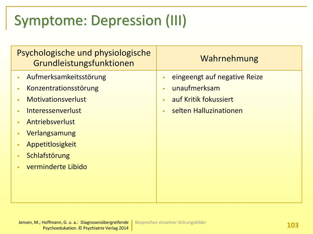 Symptome: Depression (III)