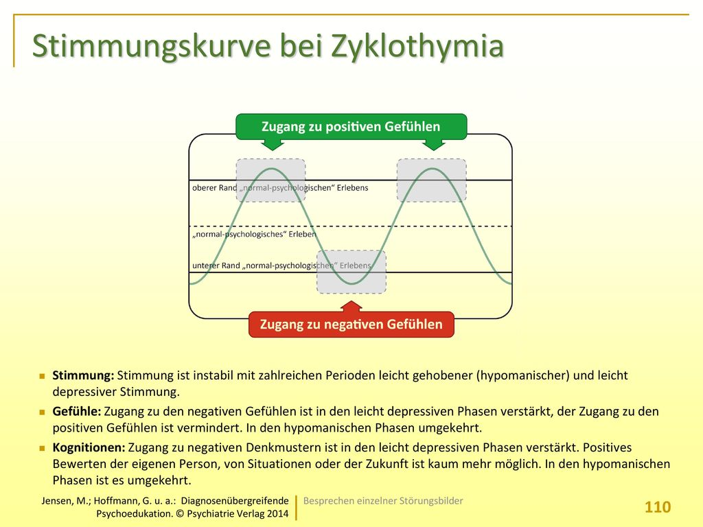 Stimmungskurve bei Zyklothymia