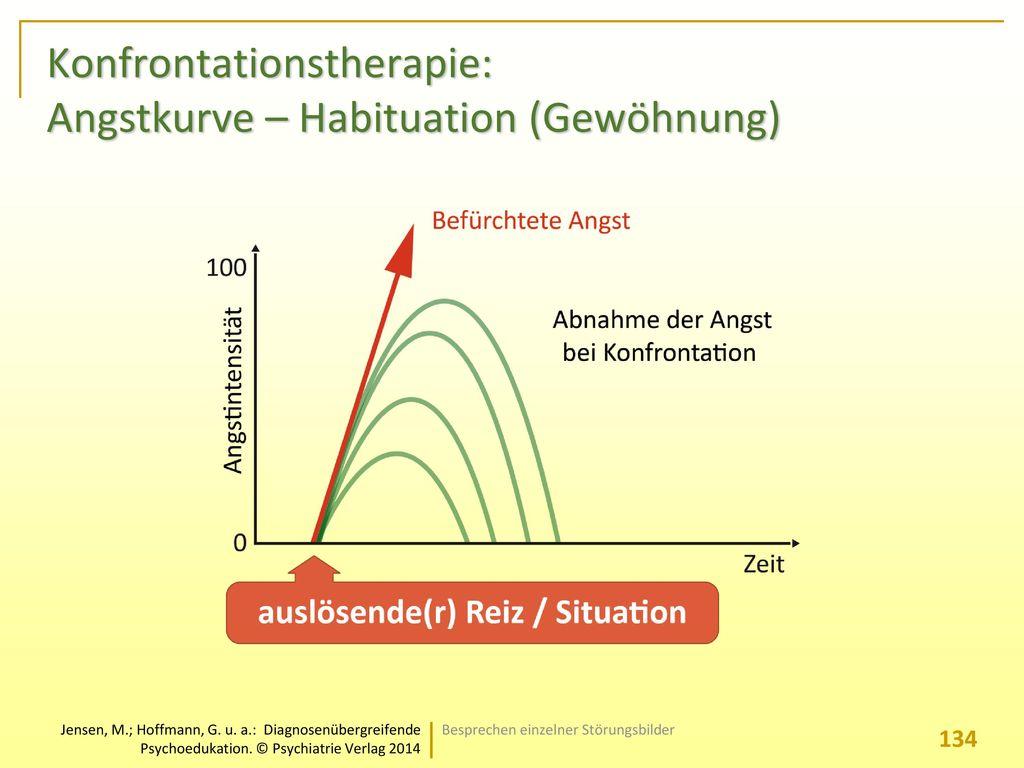 Konfrontationstherapie: Angstkurve – Habituation (Gewöhnung)