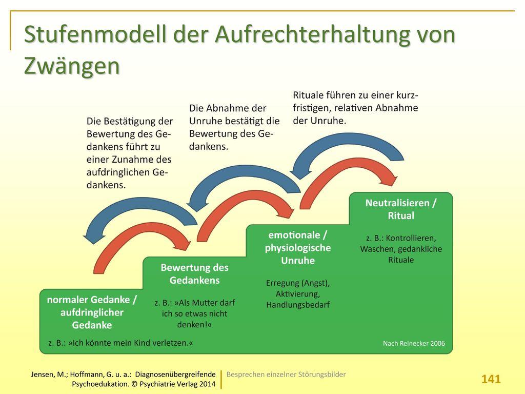 Stufenmodell der Aufrechterhaltung von Zwängen