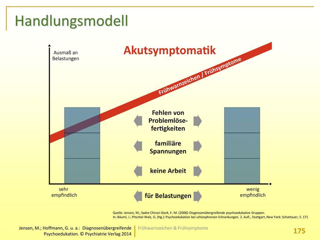 Handlungsmodell Frühwarnzeichen & Frühsymptome