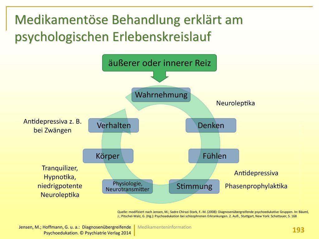 Medikamentöse Behandlung erklärt am psychologischen Erlebenskreislauf