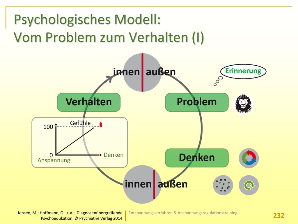 Psychologisches Modell: Vom Problem zum Verhalten (I)