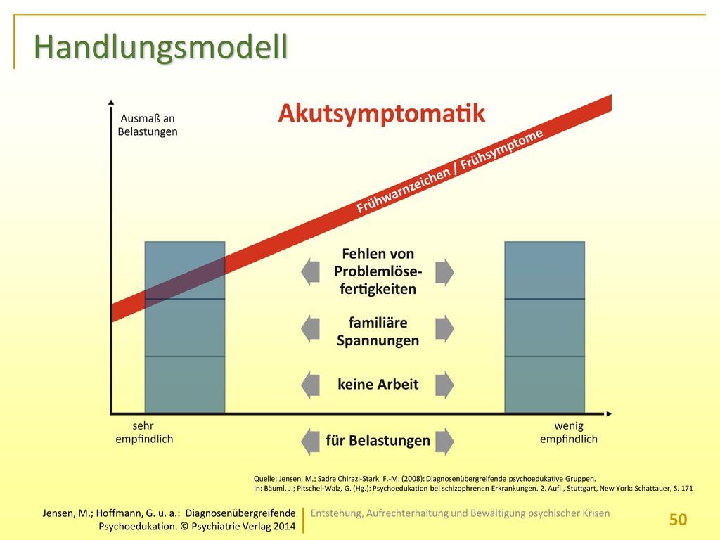 Handlungsmodell Quelle: Jensen, M.; Sadre Chirazi-Stark, F.-M. (2008): Diagnosenübergreifende psychoedukative Gruppen.