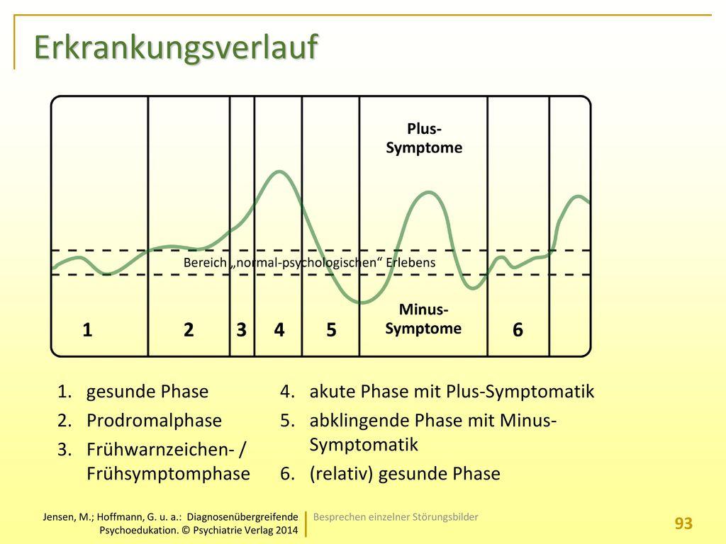 Erkrankungsverlauf gesunde Phase Prodromalphase