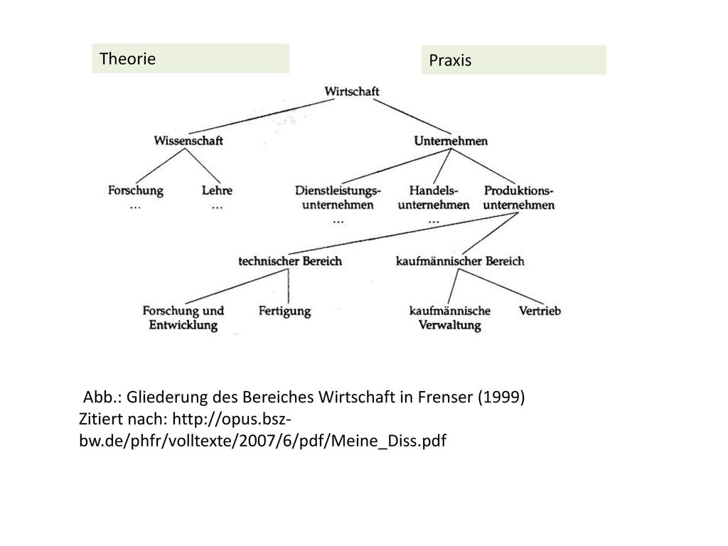 Theorie Praxis. Abb.: Gliederung des Bereiches Wirtschaft in Frenser (1999)