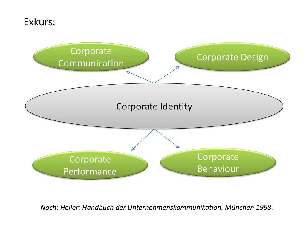 Exkurs: Corporate Communication Corporate Design Corporate Identity