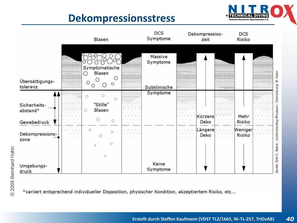 Dekompressionsstress