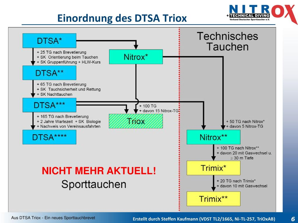 Einordnung des DTSA Triox