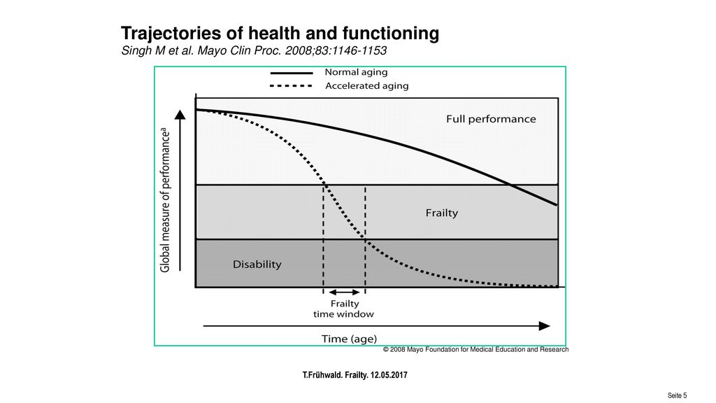 Trajectories of health and functioning