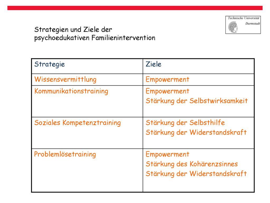 Strategien und Ziele der psychoedukativen Familienintervention