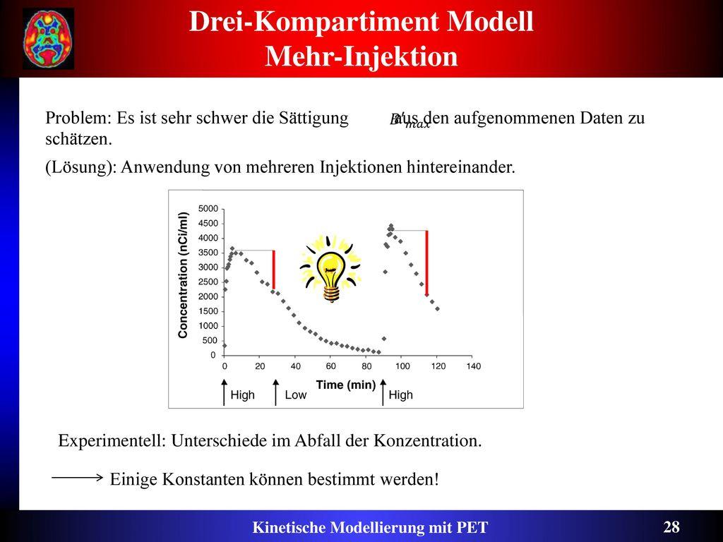 Drei-Kompartiment Modell Mehr-Injektion
