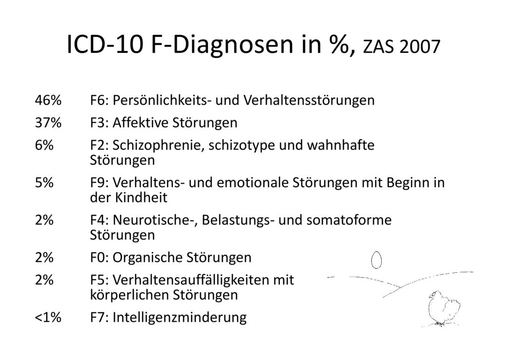 ICD-10 F-Diagnosen in %, ZAS 2007