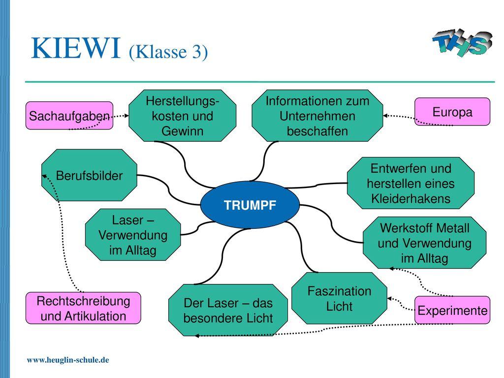 KIEWI (Klasse 3) Herstellungs-kosten und Gewinn