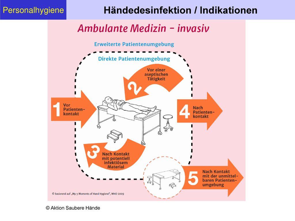 Händedesinfektion / Indikationen