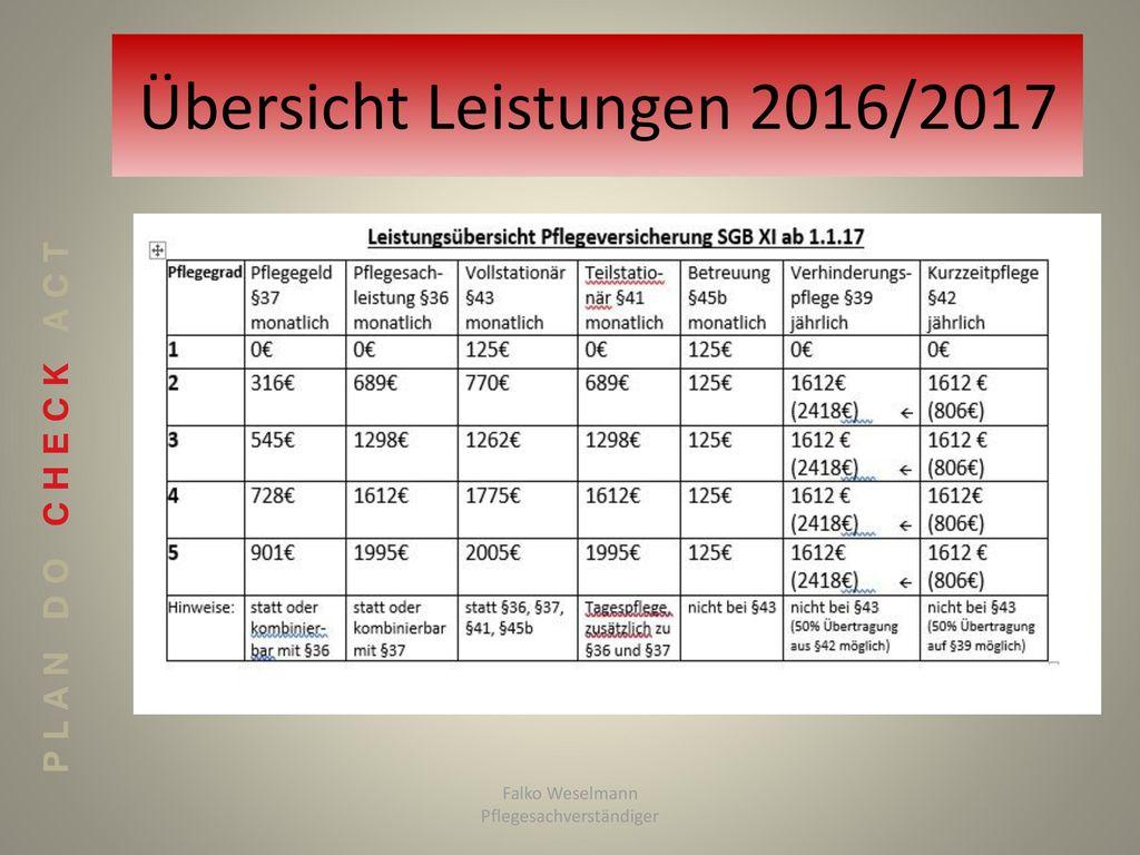 Übersicht Leistungen 2016/2017