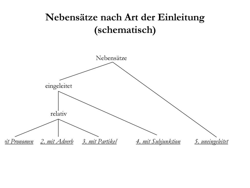 Nebensätze nach Art der Einleitung (schematisch)