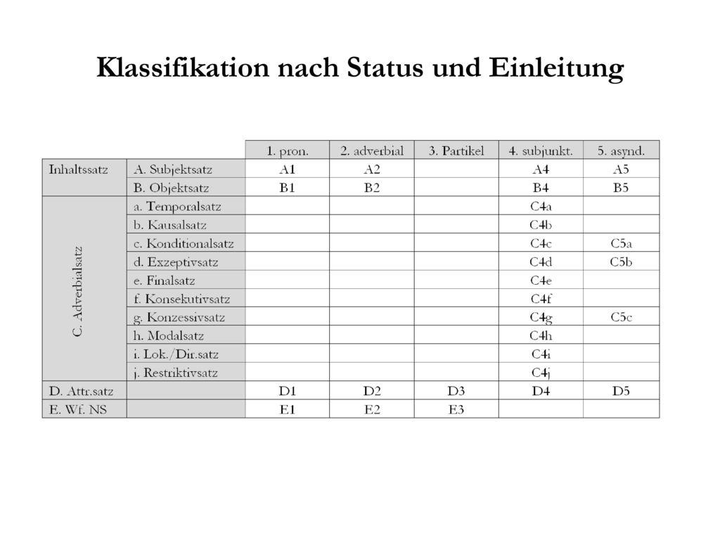Klassifikation nach Status und Einleitung