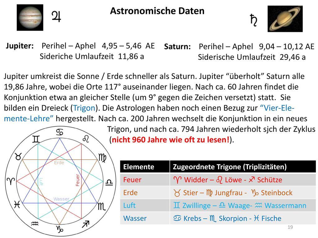 Astronomische Daten Jupiter: Perihel – Aphel 4,95 – 5,46 AE