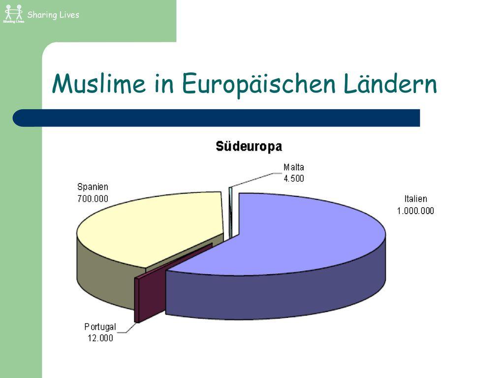 Muslime in Europäischen Ländern
