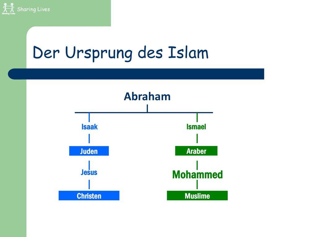 Der Ursprung des Islam Abraham Mohammed Isaak Ismael Juden Araber