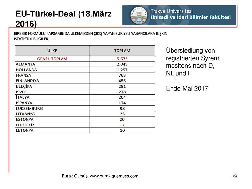 EU-Türkei-Deal (18.März 2016)