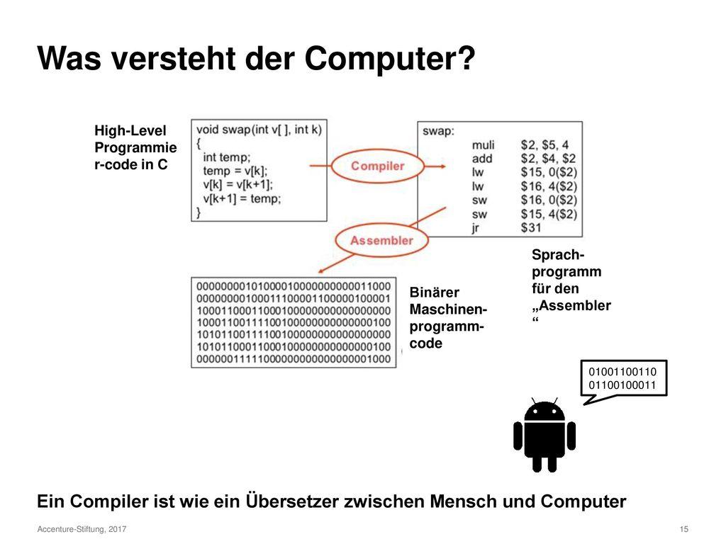 Was versteht der Computer