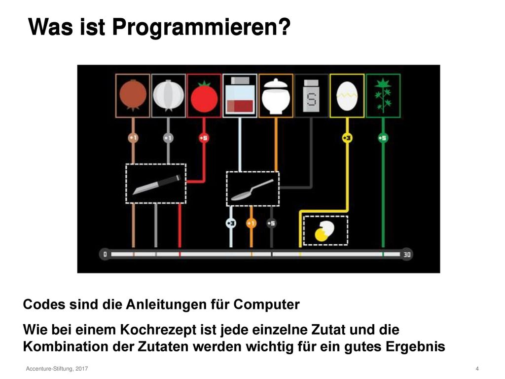 Was ist Programmieren Was ist Programmieren