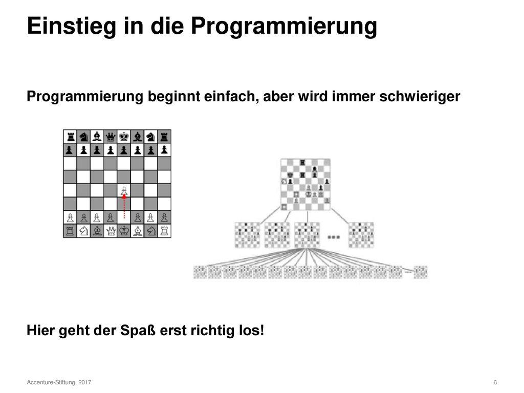 Einstieg in die Programmierung