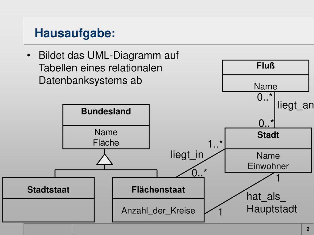 Hausaufgabe: Bildet das UML-Diagramm auf Tabellen eines relationalen Datenbanksystems ab. Fluß. Name.