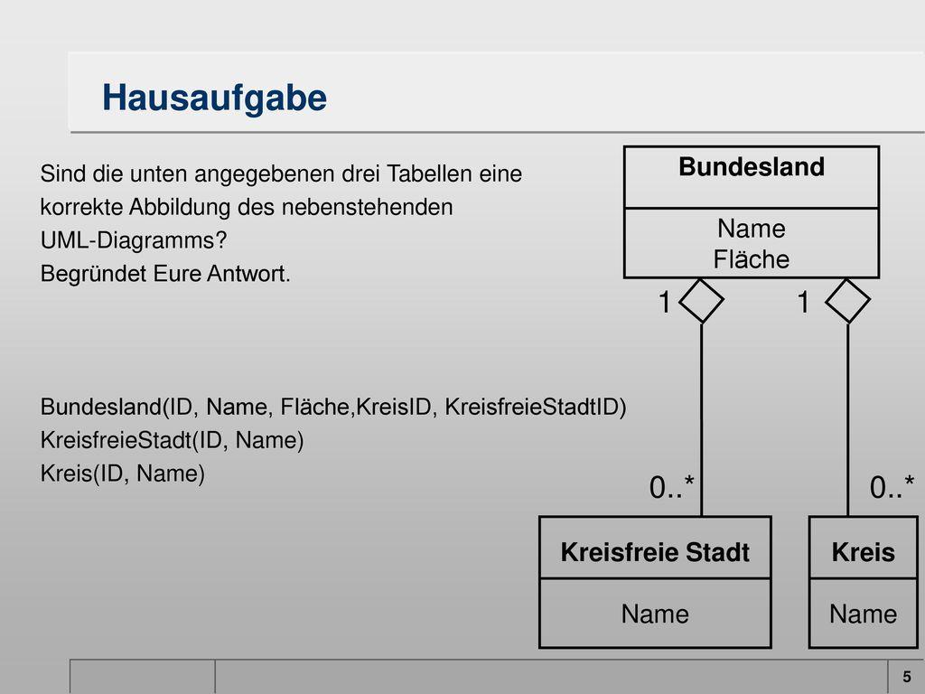 Hausaufgabe 1 1 0..* 0..* Bundesland Name Fläche Kreisfreie Stadt Name