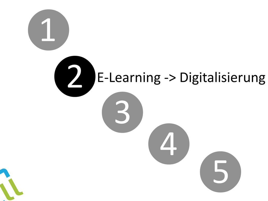 ❶ ❷ E-Learning -> Digitalisierung ❸ ❹ ❺