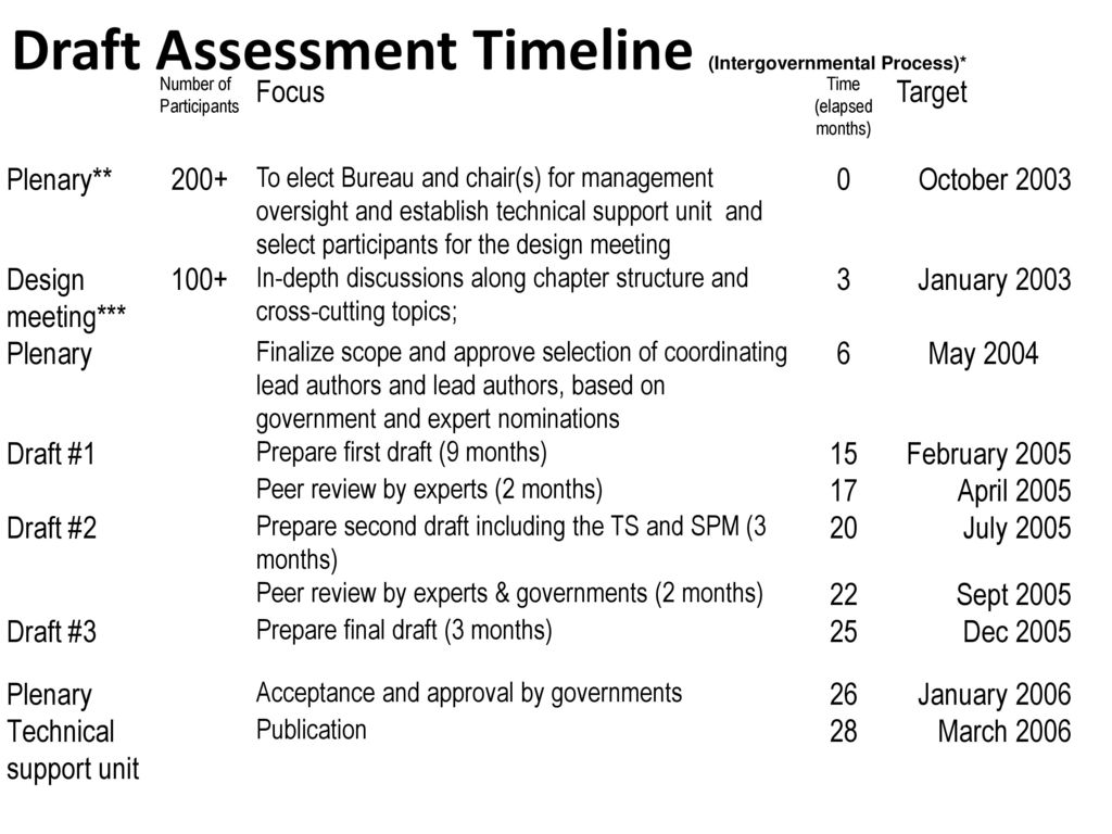 Draft Assessment Timeline (Intergovernmental Process)*