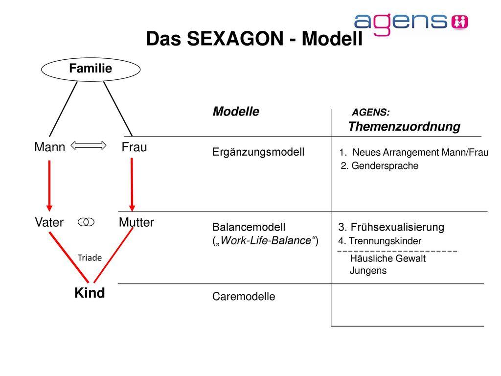 Das SEXAGON - Modell Kind Familie Modelle AGENS: Mann Frau