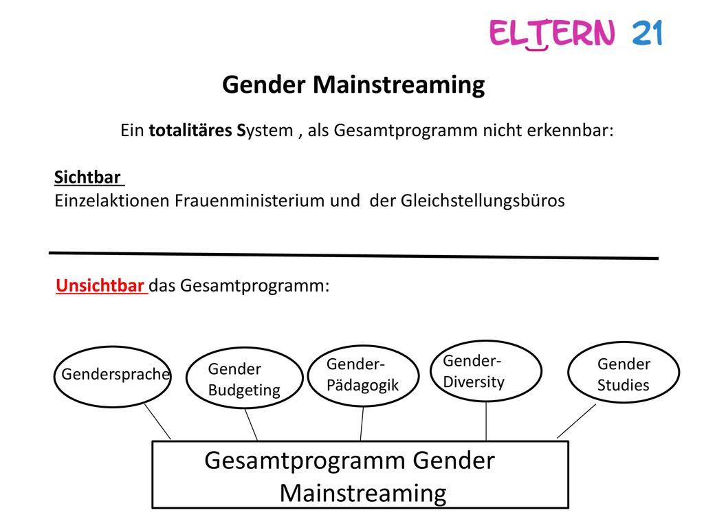 Gesamtprogramm Gender Mainstreaming