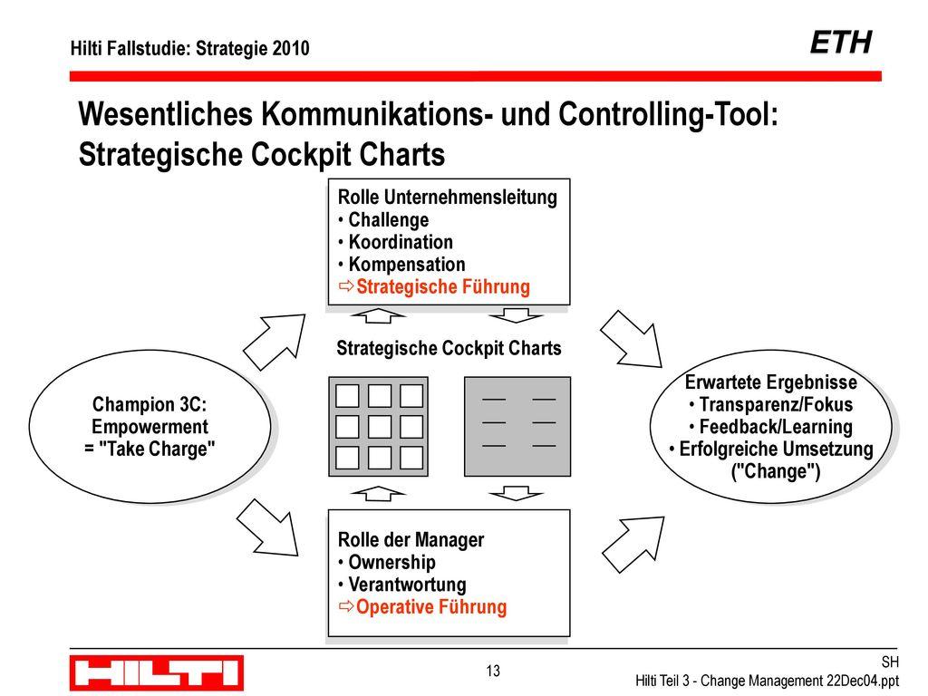 Der strategische Management Prozess