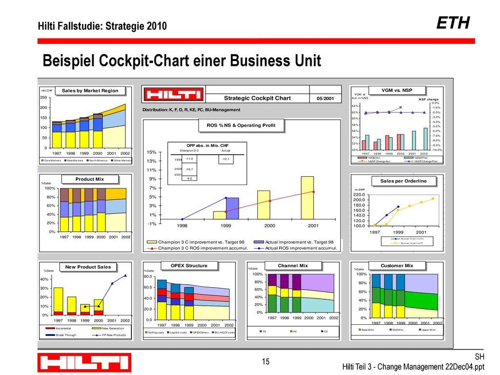 Beispiel Cockpit-Chart einer Marktorganisation