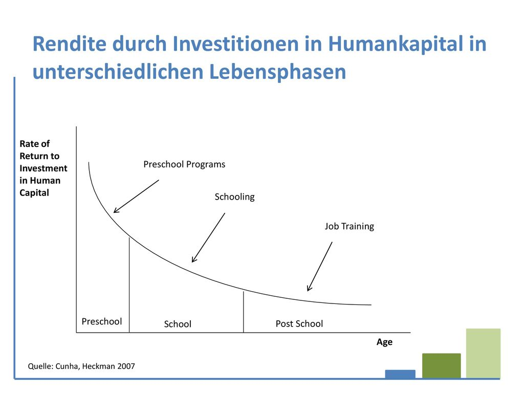 Rendite durch Investitionen in Humankapital in unterschiedlichen Lebensphasen