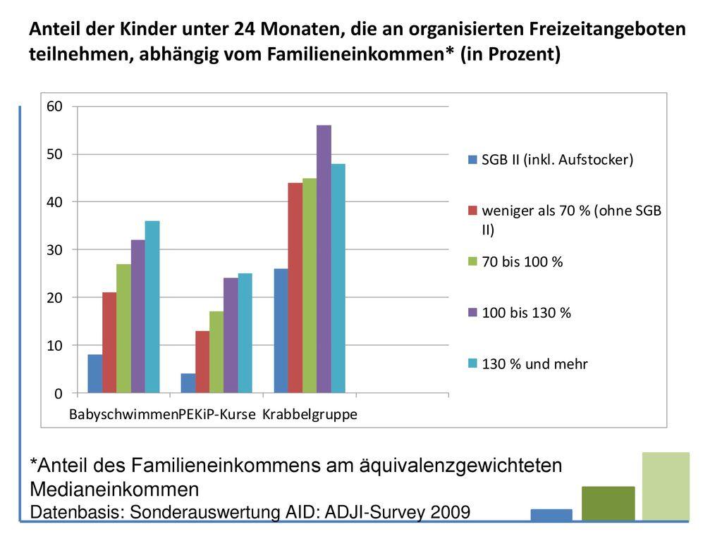 Anteil der Kinder unter 24 Monaten, die an organisierten Freizeitangeboten teilnehmen, abhängig vom Familieneinkommen* (in Prozent)